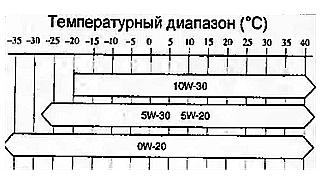 mazda demio dy5w рекомендованное масло