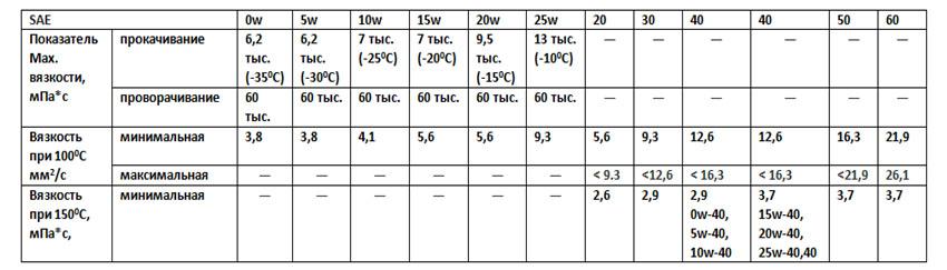 klassifikatsiya masel po SAE tablitsa1
