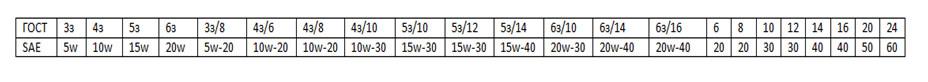 klassifikatsiya masel po SAE tablitsa2