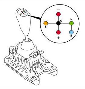Роботизированная коробка переключения передач, конструктивные особенности