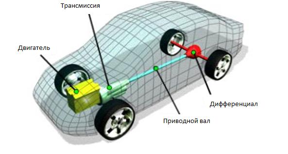 transmissiya avtomobilya konstruktsiya